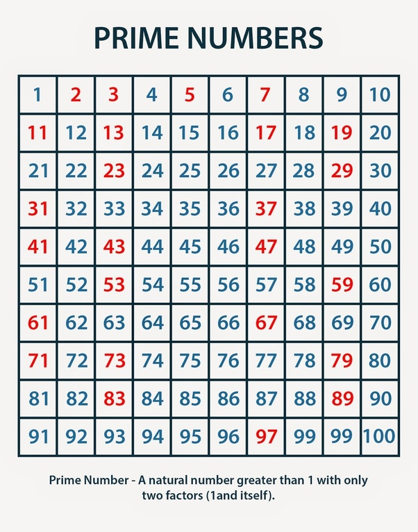 what are prime numbers - 602×766