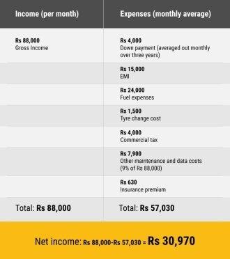 uber eats driver salary india