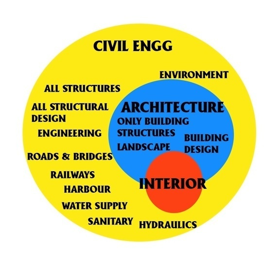 What Is The Difference Between Architects And Civil Engineers?   Quora