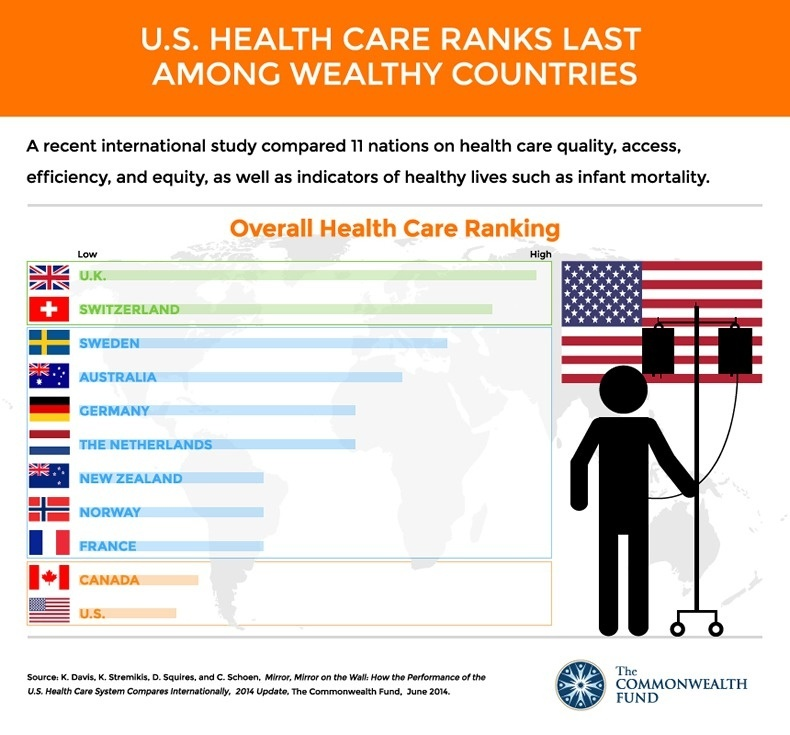 What are the policies of medical treatment in the USA? - Quora