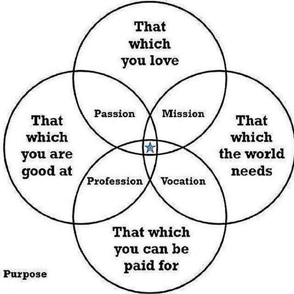Does anyone find the purpose venn diagram that which you are good does anyone find the purpose venn diagram that which you are good at that which you love that which the world needs and that which you can be paid for ccuart Image collections
