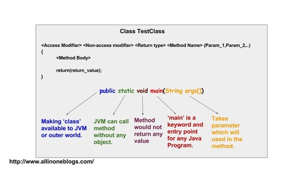 What is the use of static in main() functions? - Quora