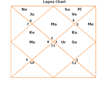 Do Astrological Charts For Usa President Donald Trump Exist Taking