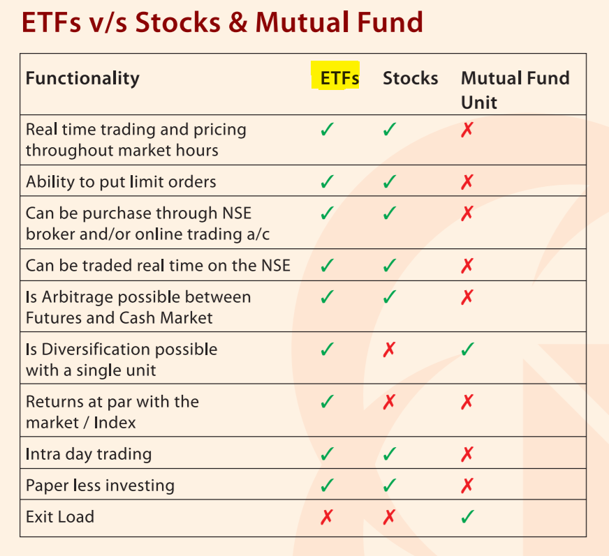 What Is An Etf How Can I Buy Etf In India What All Etfs Are There