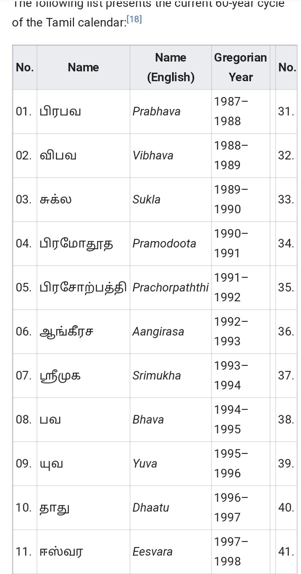 What was Tamil name of the year 1993-1994? - Quora