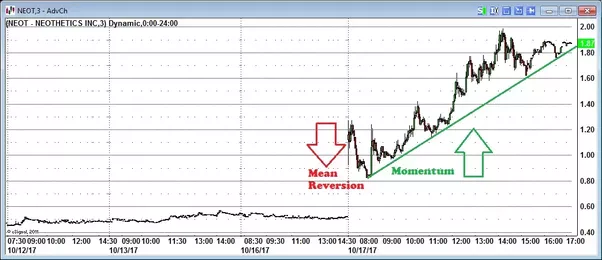 Common day trading strategies