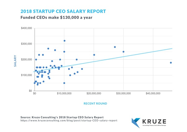 What salary should a startup CEO pay himself/herself after