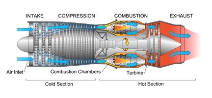 How do aircraft generate thrust   Quora