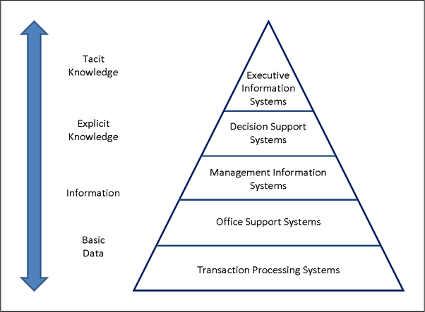 what are the different types of information