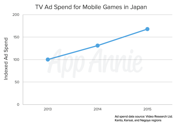 What type of mobile advertising is successful in Japan? - Quora