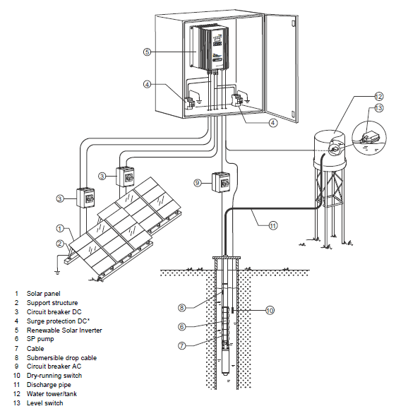 could someone please provide me the circuit diagram of a solar water pump without using battery