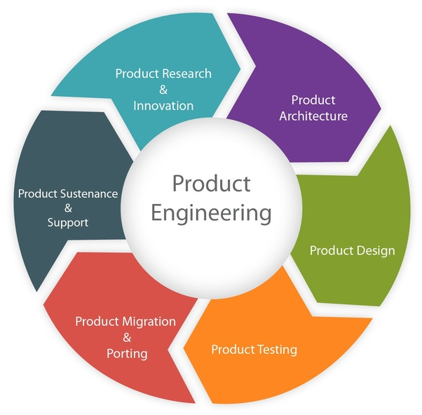What Is Product Engineering Which Are The Best Product Engineering Service Companies Quora