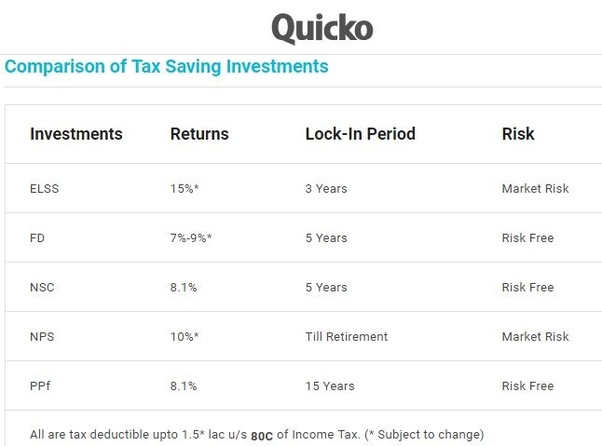 What Are Some Ways To Save Income Tax In India Quora