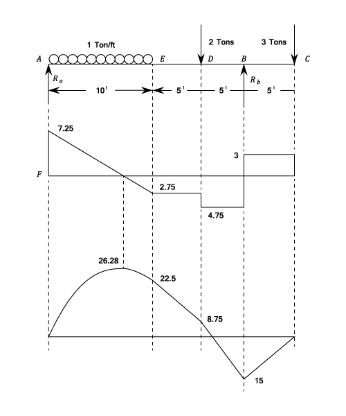 In the shear force diagram the shear force often takes a