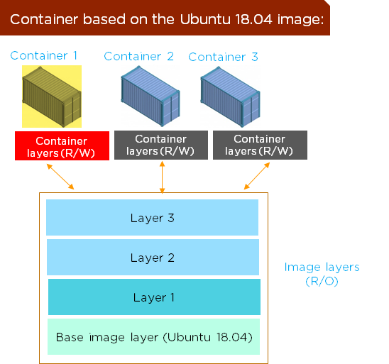 What is difference between image and container in docker