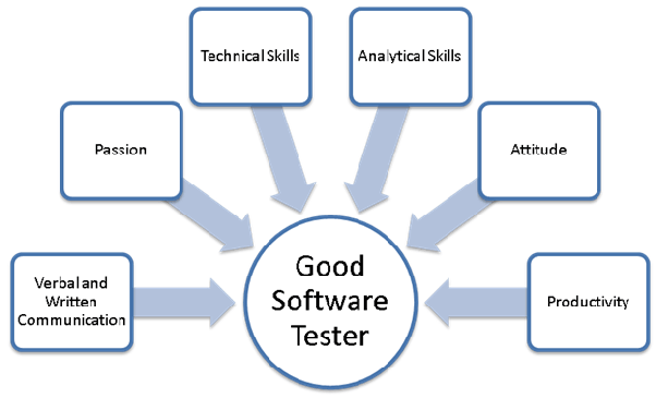 What are the characteristics of a good software tester? - Quora