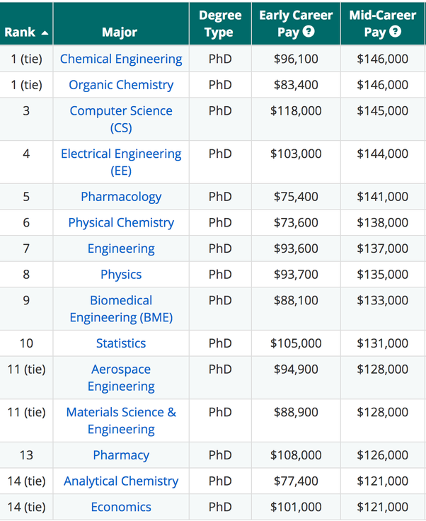 Phd degree average salary