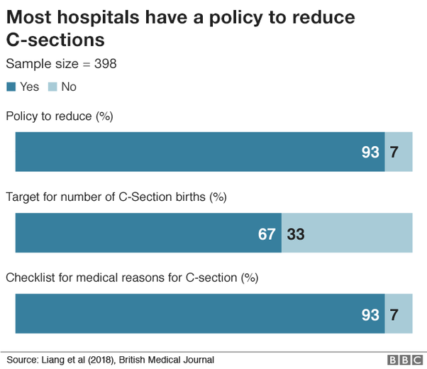 Other Penalties Include Linking State Subsidies With C Section Rates And Revoking Hospital Licences In 2012 Hospitals High Hubei