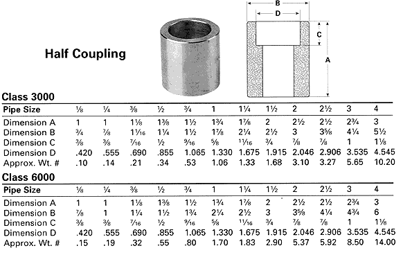 Half pipe coupling is a combination of provision for socket weld portion half and threaded portion half. We can join one end by welding and other side of ...  sc 1 st  Quora & What is a half pipe coupling used for in industrial piping? - Quora