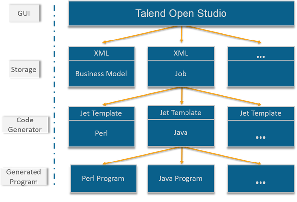 What are people\'s opinion of Talend Open Studio? - Quora