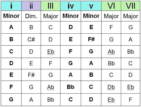 What Are Other Names For I Ii Iii V Vi Iv And Vii Chords In