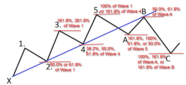 What is the Elliot wave theory? - Quora