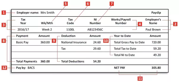 Do I have to pay National Insurance? - Your Company Formations