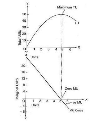 the concept of diminishing marginal utility