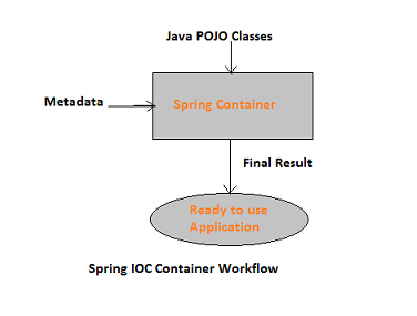 What is ioc container in spring quora the configuration metadata can be represented either by xml java annotations or java code the following diagram represents a high level view of how spring ccuart Image collections