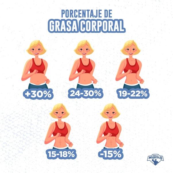 indice de grasa corporal para mujeres