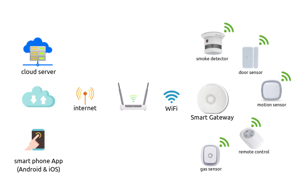 What is the best home security solution in India? - Quora