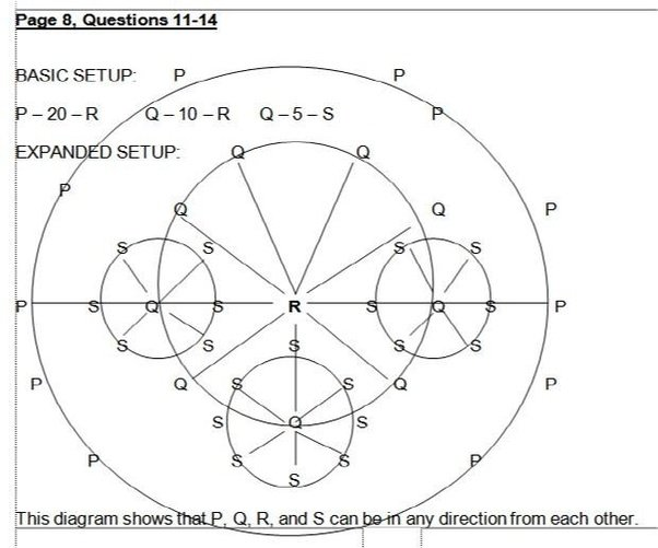 Does the lsat test against linear thought patterns quora p is 20 miles from r in a straight line q is 10 miles from r on a straight line q is 5 miles from s on a straight line malvernweather Images