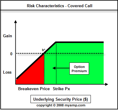 Covered write cap option strategy