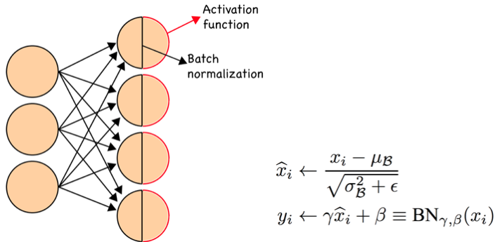 Why does batch normalization help? - Quora