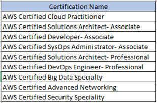 Is AWS certification necessary for doing an AWS job? - Quora