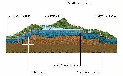 what if instead of having locks the panama canal were just dug rh quora com Suez Canal Panama Canal Locks