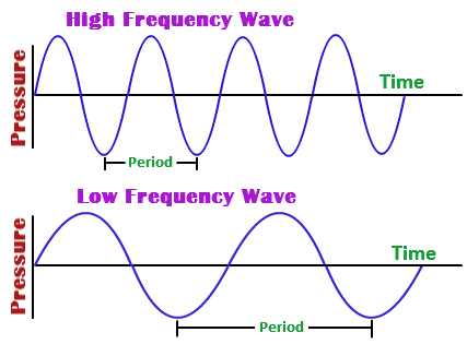 How Does Frequency Affect Loudness Quora