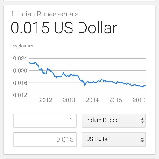 How Much Is 1 Dollar In India August 2019