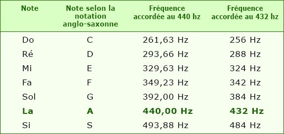 Is 440 Hz bad to listen to? I've heard that 440 Hz is bad
