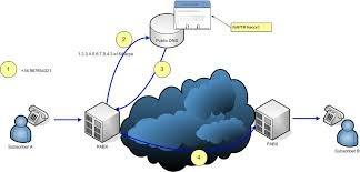 Lợi ích của hệ thống tổng đài IP là gì