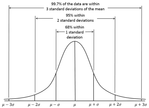 How Should I Discretize A Variable With Normal Distribution Quora