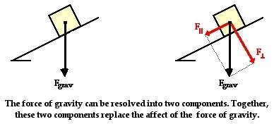 Physics: when drawing the force of gravity on aslope for a ...