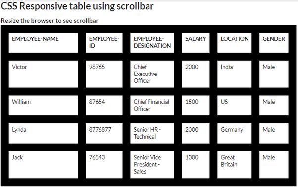 Table Overflow Scroll Horizontal