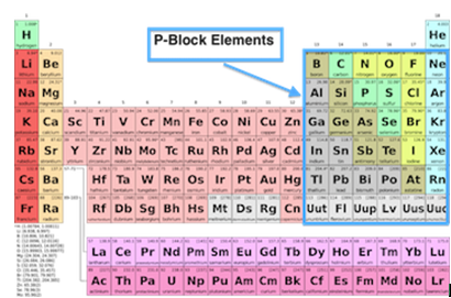 Whats the best way to memorize the periodic table quora its useful to learn along the group because they share similar properties urtaz Choice Image