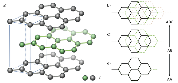 What are the structural differences between boron nitride and boron nitride is primarily made of only interlinked boron and nitrogen atoms ccuart Images