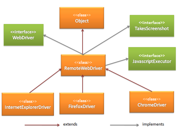What is the difference between WebDriver and RemoteWebDriver in