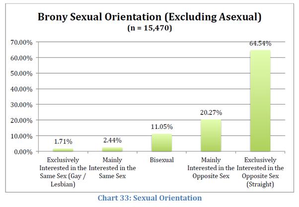 Cute homosexual percentage