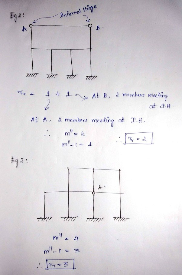 How to find static and kinematic indeterminacy of structure easily ...
