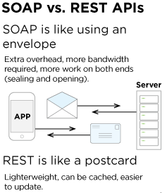 What are the advantages and disadvantages of SOAP and REST? - Quora
