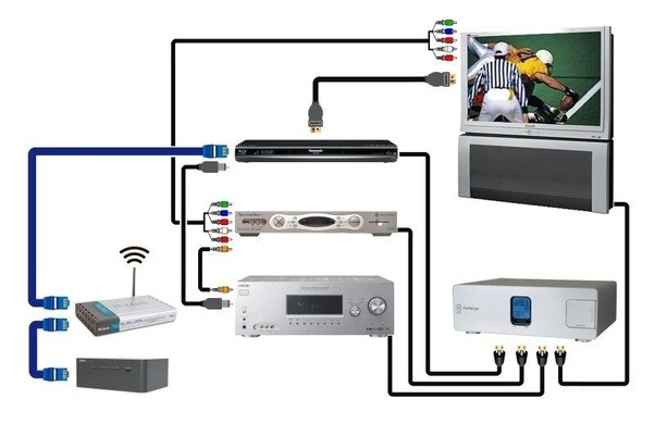 i have an hd tv, an xbox 360 and a home theater. how can i ... hd dta to hdmi connections diagrams
